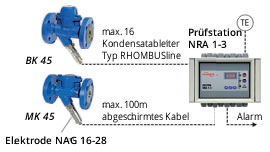 Steam traps remote monitoring